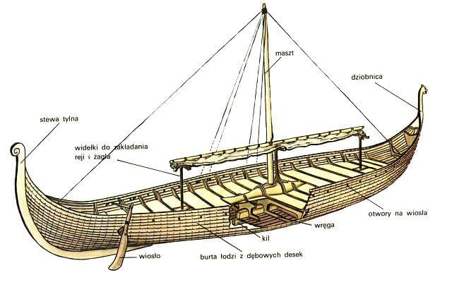 Картинки драккар викингов